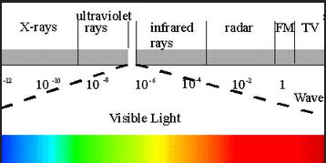 em waves spectrum